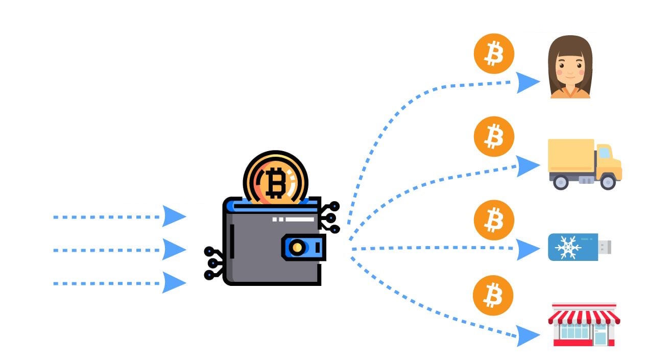 How Bitcoin Tumbler Works